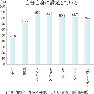 グラフ・・・出典:内閣府 平成26年版 子ども・若者白書(概要版)