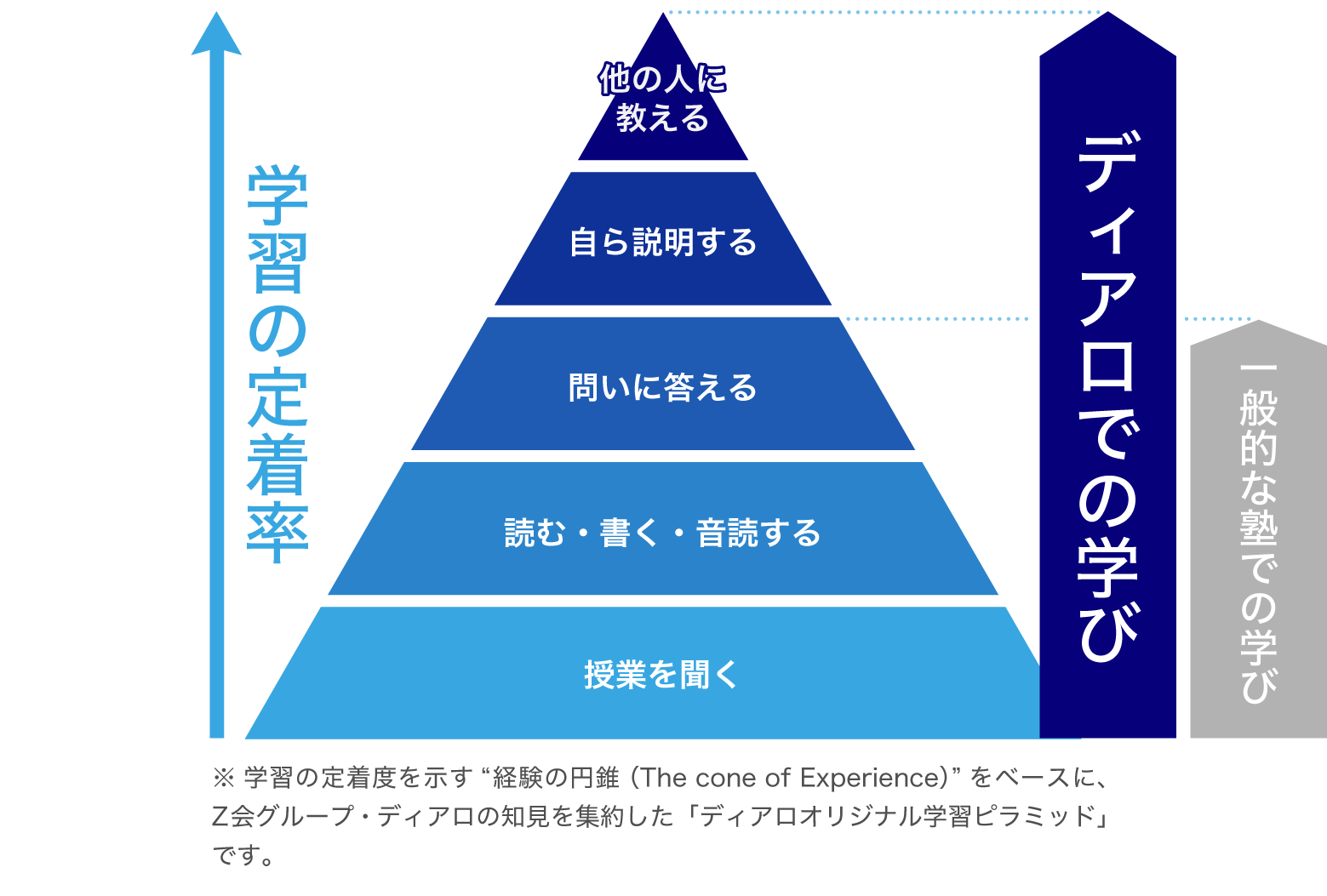 ※学習の定着度を示す「経験の円錐[The Cone of Experience]」をベースに、Z会グループの知見を集約し作成したピラミッドです。