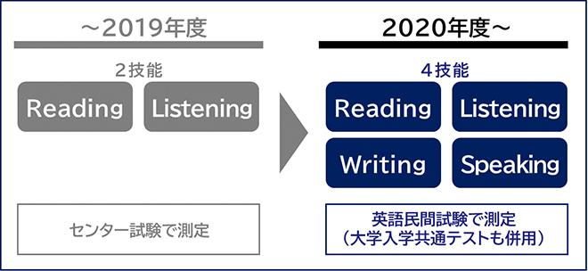 2019年度までと2020年度からの「英語4技能」