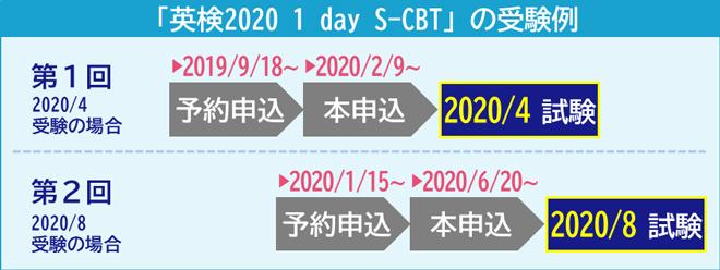 「英検2020 1 day S-CBT」の受験例