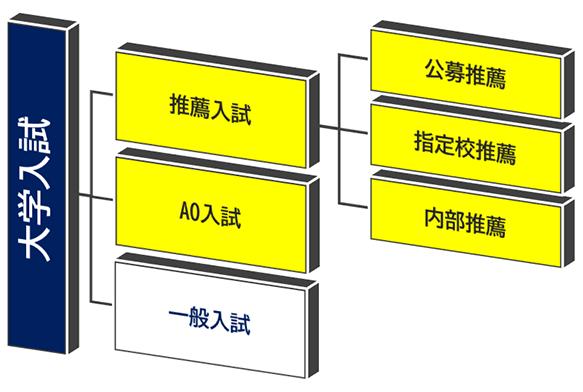 図:大学入試区分