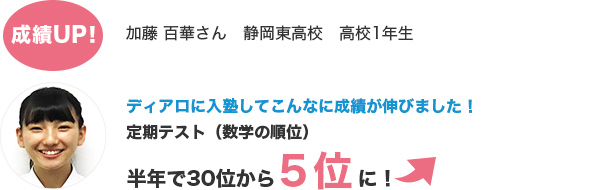 成績アップ 加藤 百華さん 静岡東高校 高校1年生 ディアロに入塾してこんなに成績が伸びました! 定期テスト(数学の順位) 半年で30位から5位に!