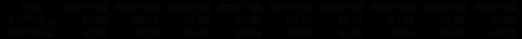 ディアログ_センター数学平均点