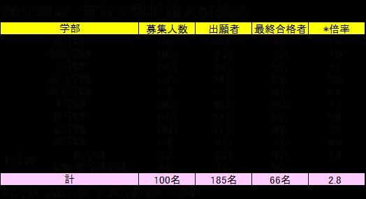 ディアログ_東大推薦入試結果