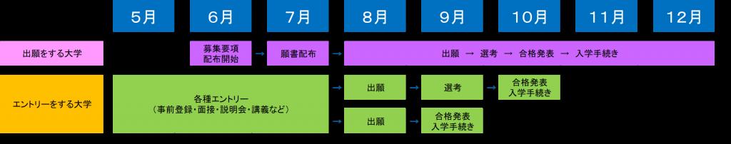 ディアログ_私立大学AO入試スケジュール