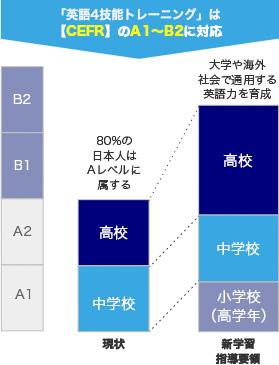 「英語4技能トレーニング」は【CEFR】のA1~B2に対応
